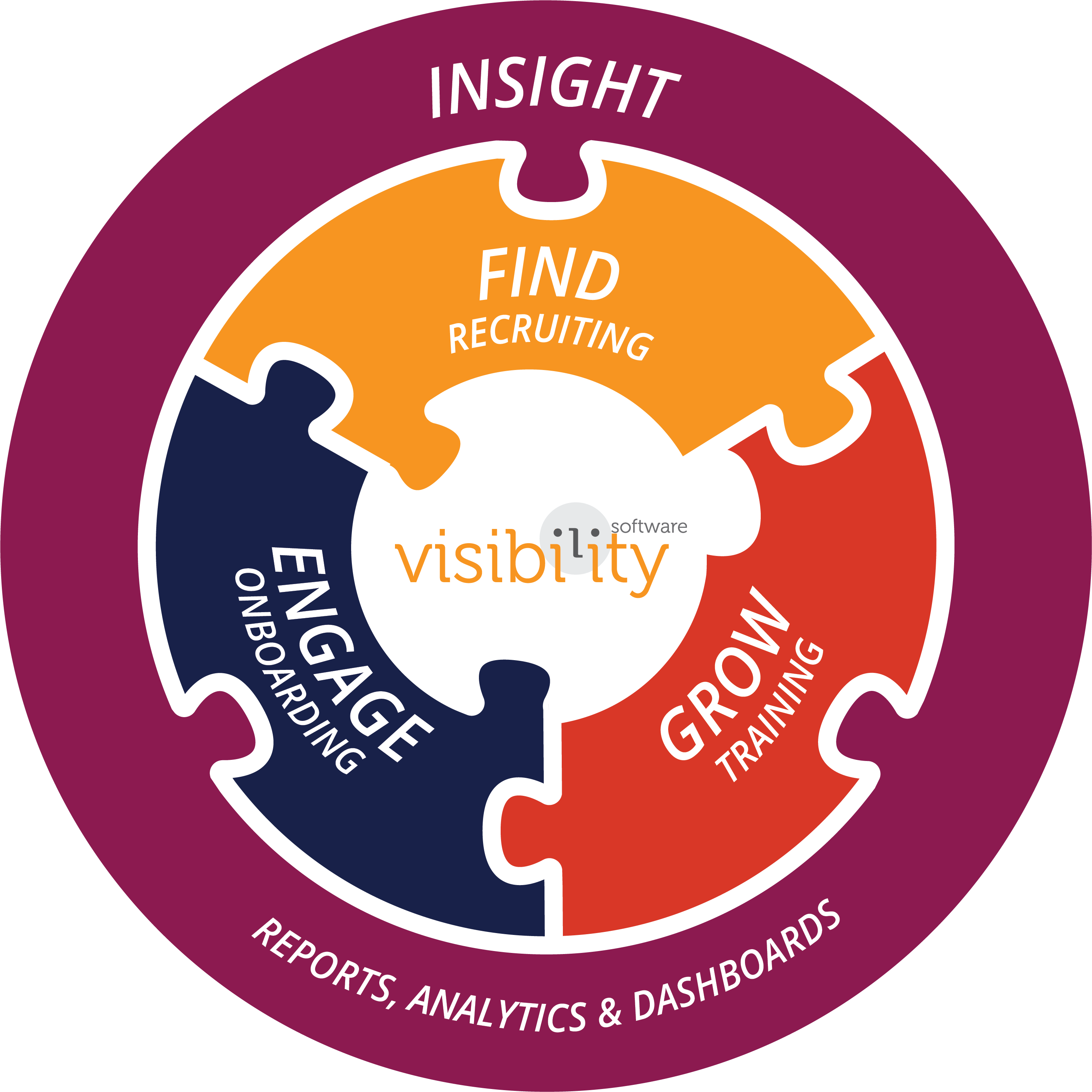 A roundel displaying visibility software's value proposition to find, engage, and grow your human resource capital and deliver the insight for smarter talent management decision-making
